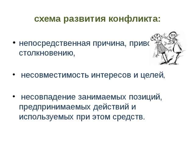 схема развития конфликта: непосредственная причина, приводящая к столкновению...