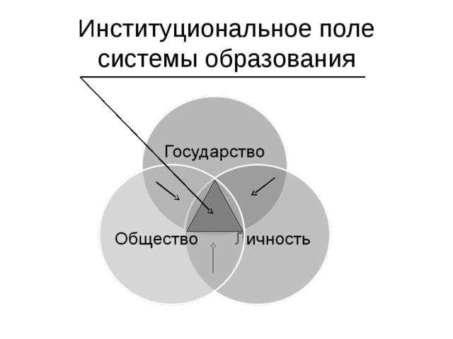 Институциональное поле системы образования
