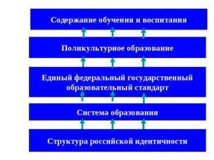 Структура российской идентичности Поликультурное образование Единый федеральн