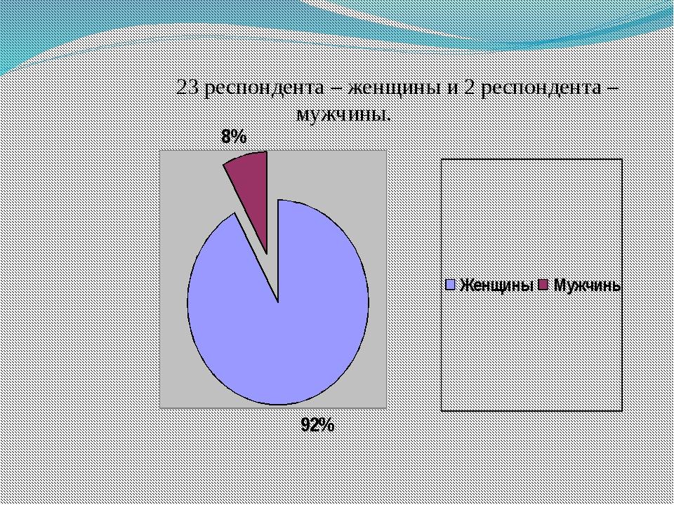 23 респондента – женщины и 2 респондента – мужчины.