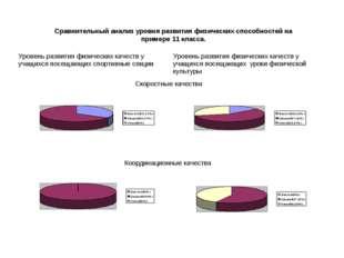 Сравнительный анализ уровня развития физических способностей на примере 11 к
