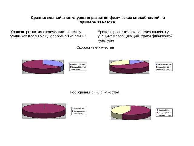 Сравнительный анализ уровня развития физических способностей на примере 11 к...