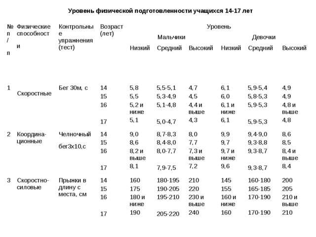 Уровень физической подготовленности учащихся 14-17 лет №п/п Физические спосо...
