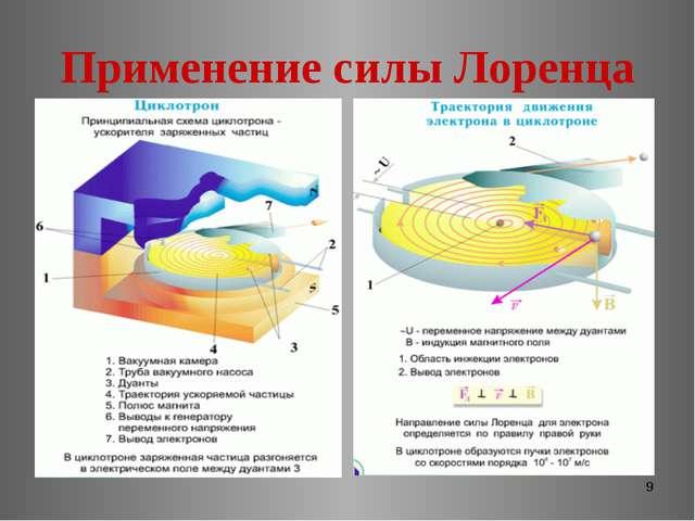 * Применение силы Лоренца
