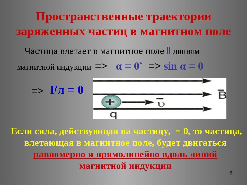 * Пространственные траектории заряженных частиц в магнитном поле Частица влет...