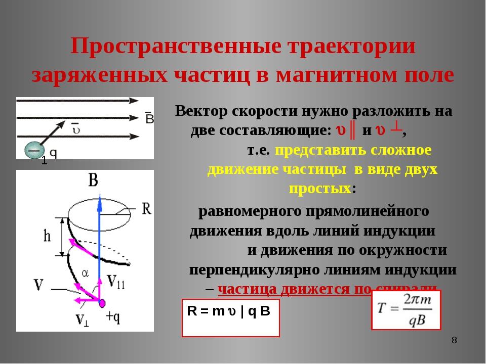 * Пространственные траектории заряженных частиц в магнитном поле Вектор скоро...