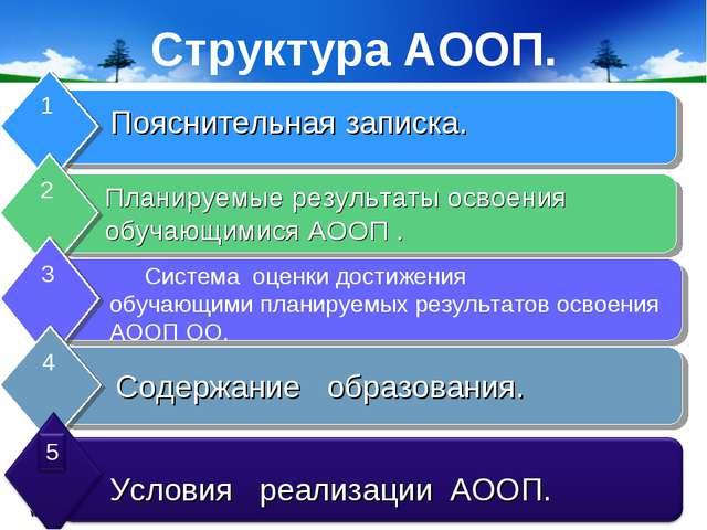 www.themegallery.com Company Logo Структура АООП. Пояснительная записка. План...