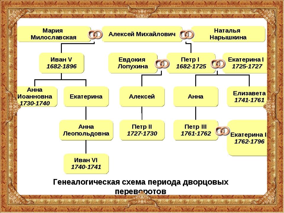 Алексей Михайлович Генеалогическая схема периода дворцовых переворотов Наталь...