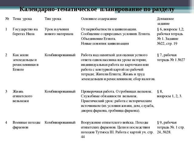 Календарно-тематическое планирование по разделу №Тема урокаТип урокаОсновн...