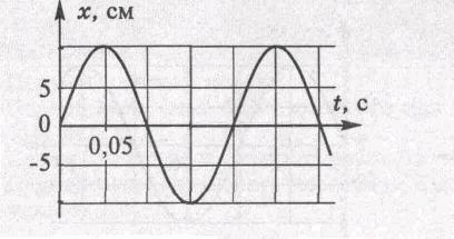 Механические колебания и волны Звук Контрольная работа по физике  Лодка качается на волнах распространяющихся со скоростью 2 5 м с Расстояние между двумя ближайшими гребнями волн 8 м Определите период колебания лодки