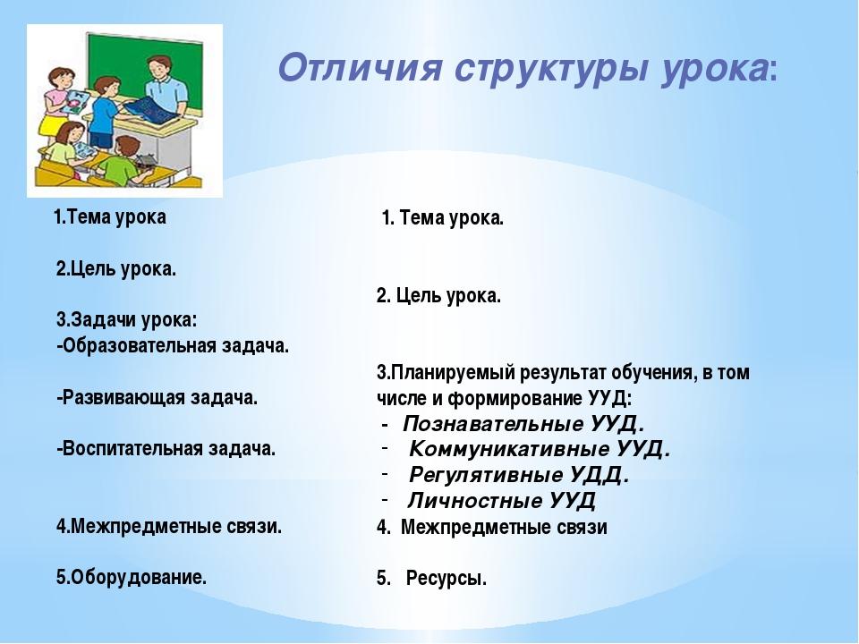 Отличия структуры урока: 1.Тема урока 2.Цель урока. 3.Задачи урока: -Образова...