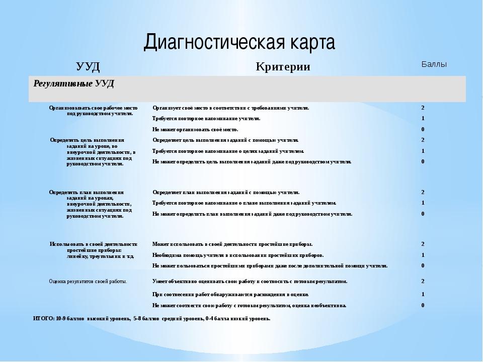 Диагностическая карта УУД Критерии Баллы Регулятивные УУД Организовывать свое...