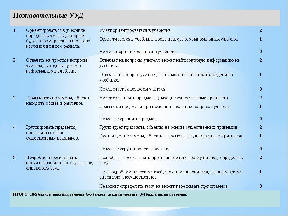Познавательные УУД 1 Ориентироваться в учебнике: определять умения, которые б...