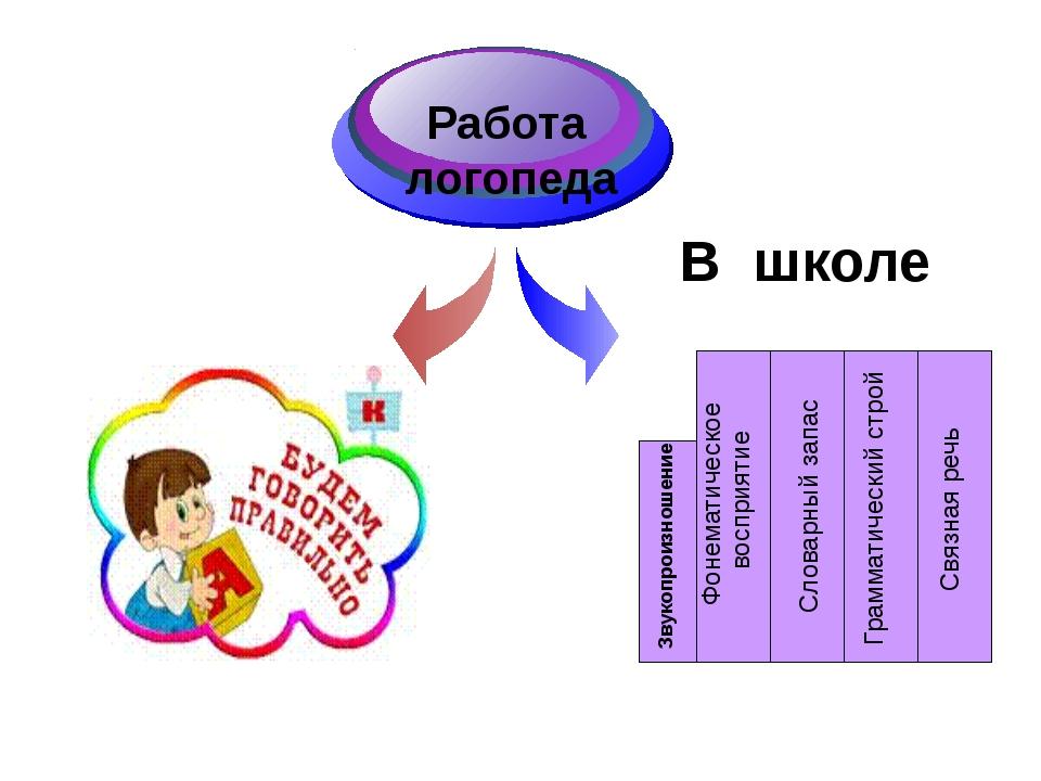 Работа логопеда В школе Звукопроизношение Фонематическое восприятие Словарный...