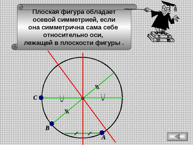 А С В Плоская фигура обладает осевой симметрией, если она симметрична сама се...