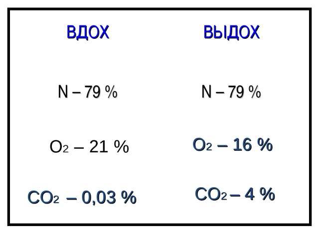 О2 – 21 % О2 – 16 % СО2 – 0,03 % СО2 – 4 % ВДОХВЫДОХ N – 79 %N – 79 %