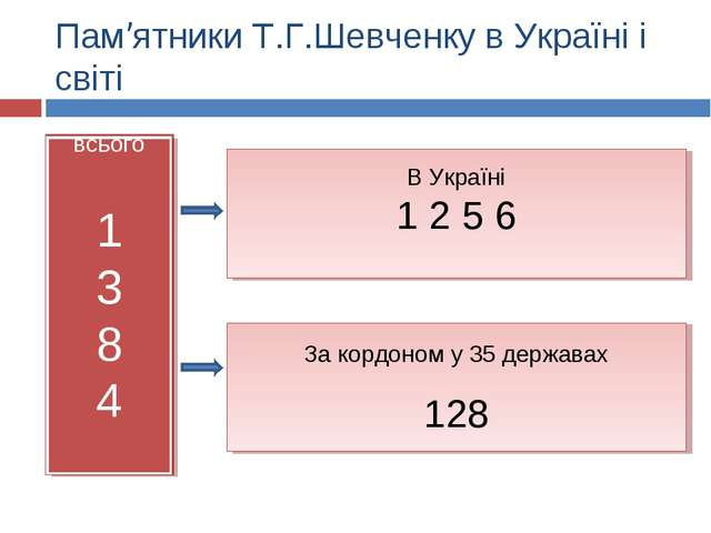 Пам'ятники Т.Г.Шевченку в Україні і світі всього 1 3 8 4 В Україні 1 2 5 6 За...
