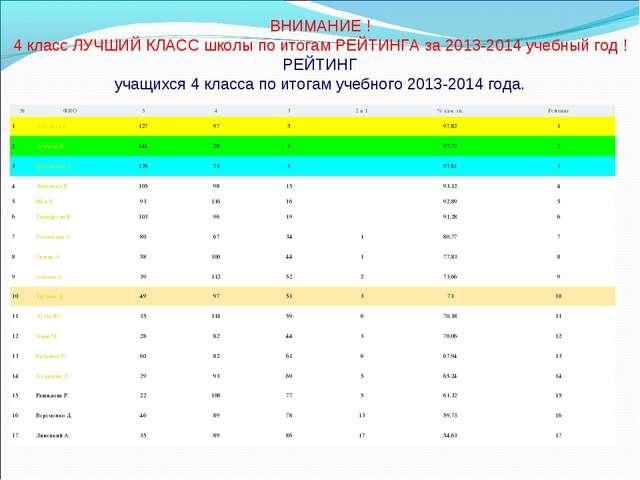 ВНИМАНИЕ ! 4 класс ЛУЧШИЙ КЛАСС школы по итогам РЕЙТИНГА за 2013-2014 учебный...