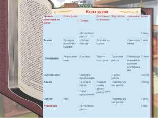 Карта урока Понимание Карта урока Уровень мышления поБлуму Этапы урока Прием