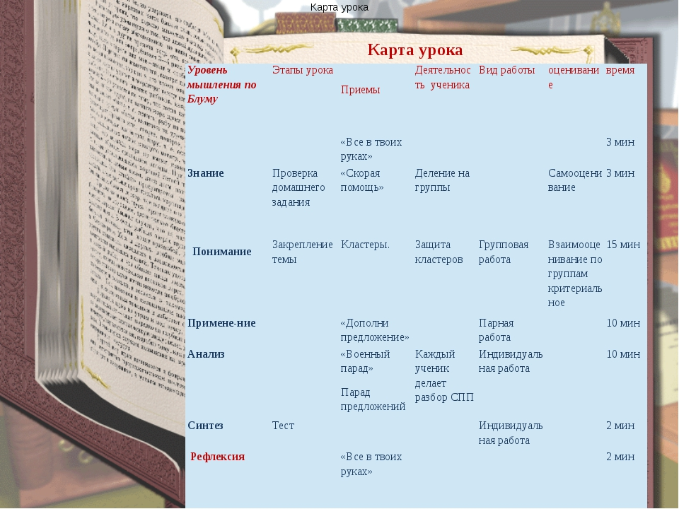 Карта урока Понимание Карта урока Уровень мышления поБлуму Этапы урока Прием...