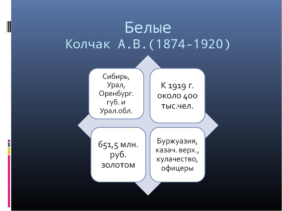 Белые Колчак А.В.(1874-1920)