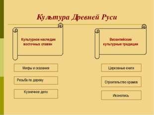 Культура Древней Руси Культурное наследие восточных славян Византийские куль