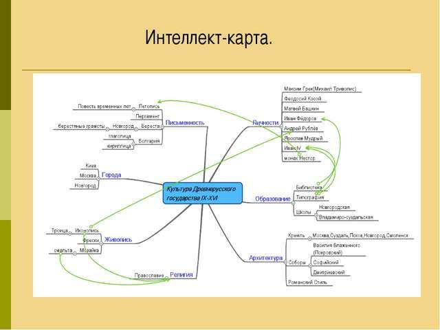 Интеллект-карта.