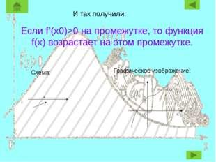 И так получили: Если f'(x0)>0 на промежутке, то функция f(x) возрастает на эт