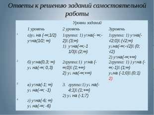 Ответы к решению заданий самостоятельной работы Уровни заданий 1 уровень 2 ур