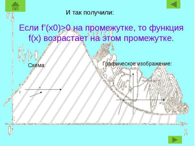И так получили: Если f'(x0)>0 на промежутке, то функция f(x) возрастает на эт...