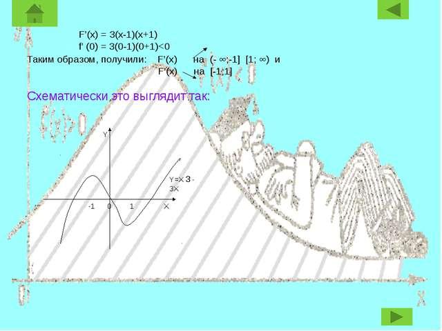 F'(x) = 3(x-1)(x+1) f' (0) = 3(0-1)(0+1)