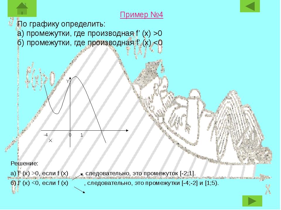 Пример №4 По графику определить: а) промежутки, где производная f' (x) >0 б)...