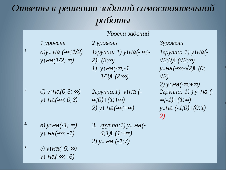 Ответы к решению заданий самостоятельной работы Уровни заданий 1 уровень 2 ур...