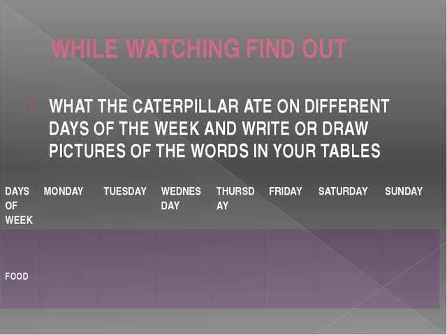 WHILE WATCHING FIND OUT WHAT THE CATERPILLAR ATE ON DIFFERENT DAYS OF THE WEE...
