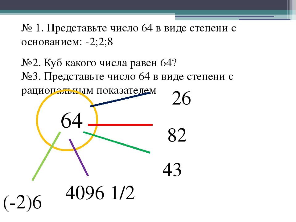 № 1. Представьте число 64 в виде степени с основанием: -2;2;8 №2. Куб какого...