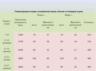 Рекомендуемые нормы потребления жиров, белков и углеводов в день Возраст (год