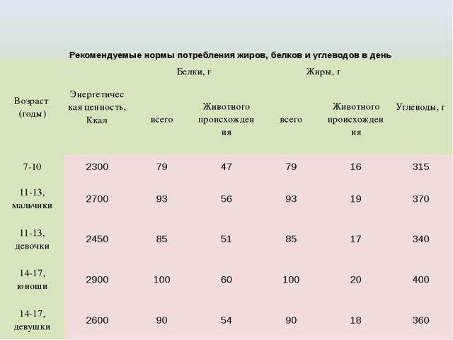 Рекомендуемые нормы потребления жиров, белков и углеводов в день Возраст (год...