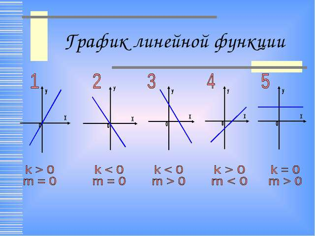 График линейной функции