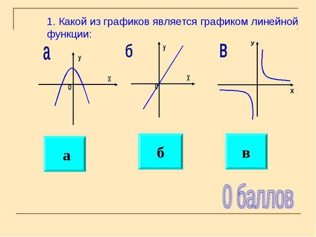 1. Какой из графиков является графиком линейной функции: а в б