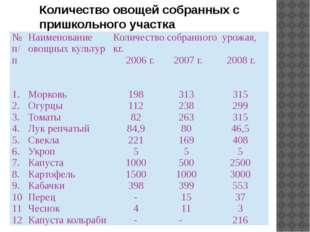 Количество овощей собранных с пришкольного участка №п/п Наименование овощных