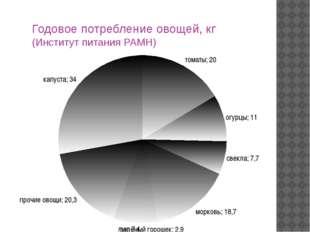 Годовое потребление овощей, кг (Институт питания РАМН)