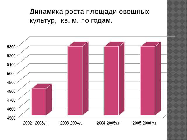 Динамика роста площади овощных культур, кв. м. по годам.