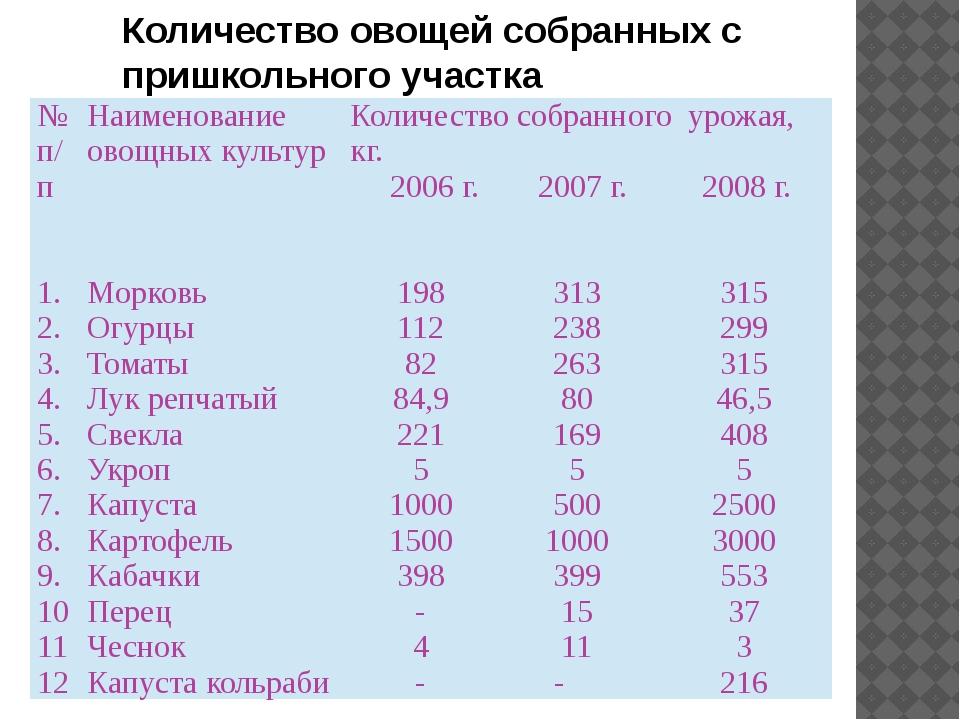 Количество овощей собранных с пришкольного участка №п/п Наименование овощных...