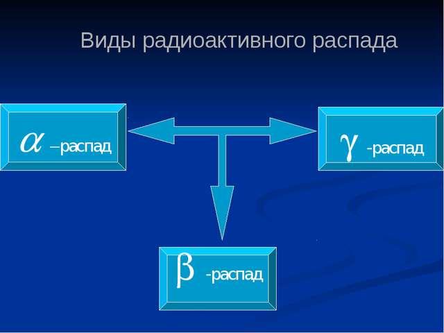 Виды радиоактивного распада a –распад  -распад b -распад