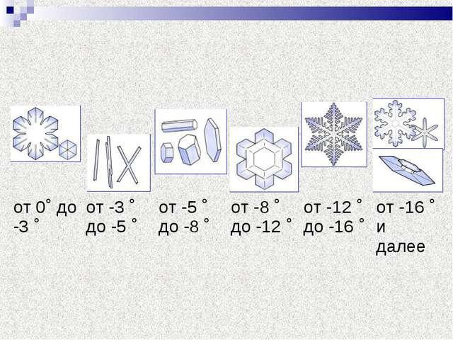 от 0˚ до -3 ˚от -3 ˚ до -5 ˚от -5 ˚ до -8 ˚от -8 ˚ до -12 ˚ от -12...