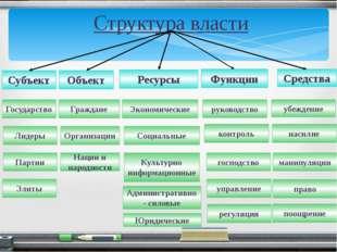 Структура власти Субъект Объект Ресурсы Функции Средства Государство Лидеры П