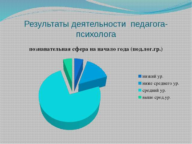 Результаты деятельности педагога-психолога