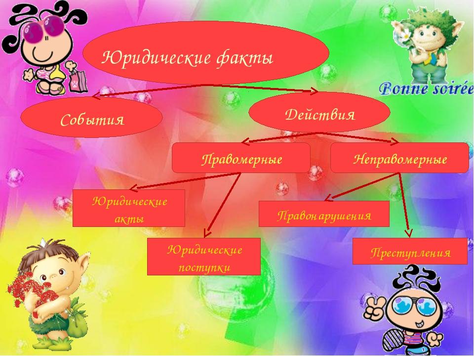 Юридические факты События Действия Правомерные Неправомерные Юридические акты...