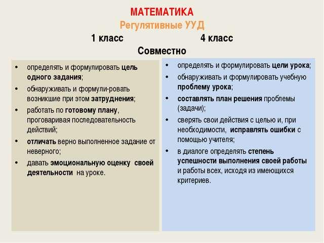 МАТЕМАТИКА Регулятивные УУД 1 класс 4 класс Совместно определять и формулиро...