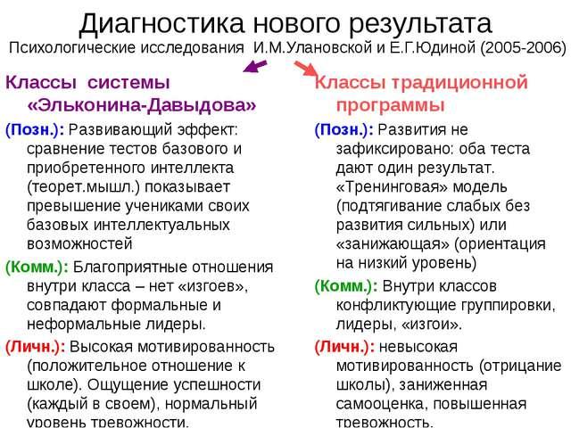Диагностика нового результата Психологические исследования И.М.Улановской и Е...